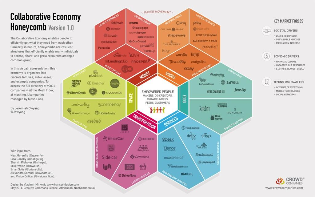 HoneyComb - SharingEconomy