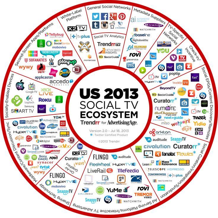 Social TV landscape - ecosystem
