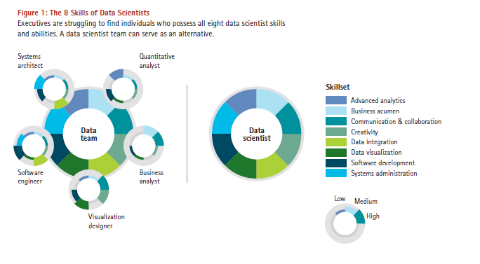 Skills of datascientist