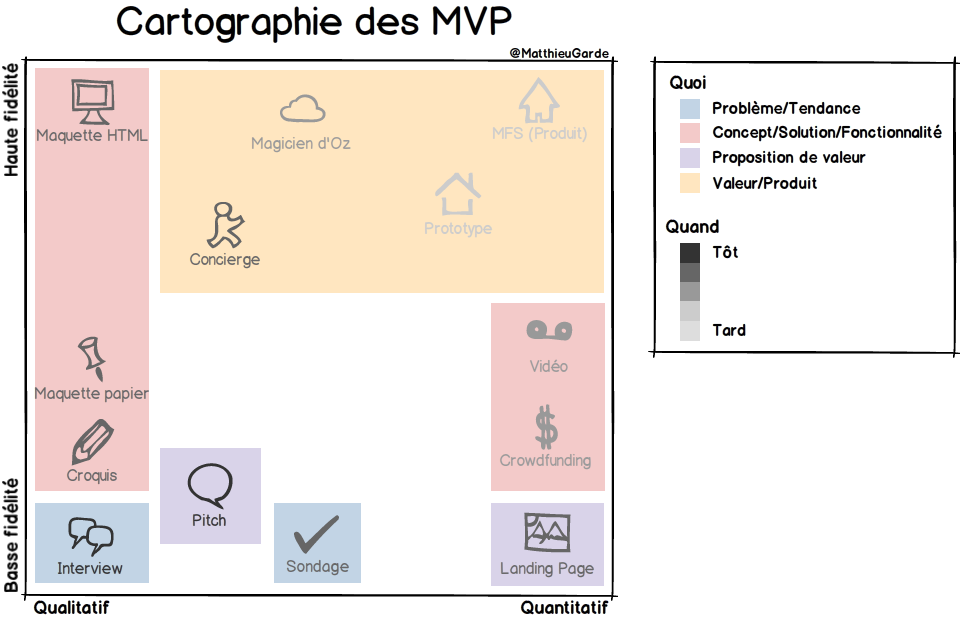 minimum viable product - Cartographie