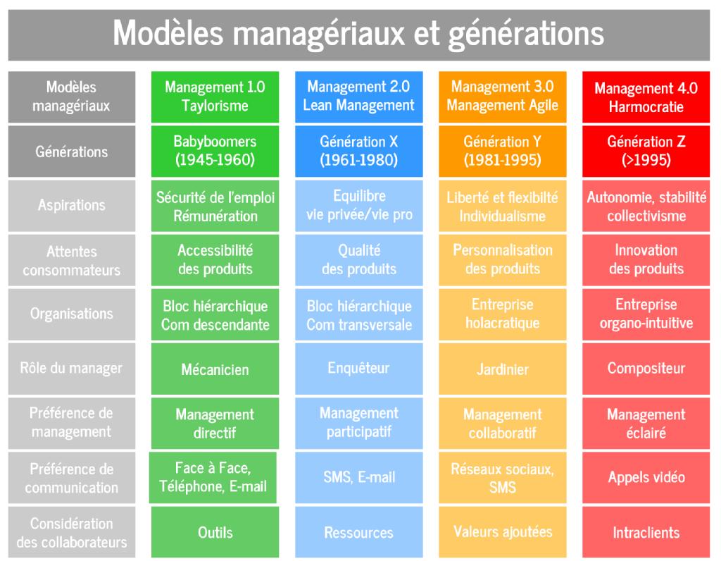 modeles managériaux et générations