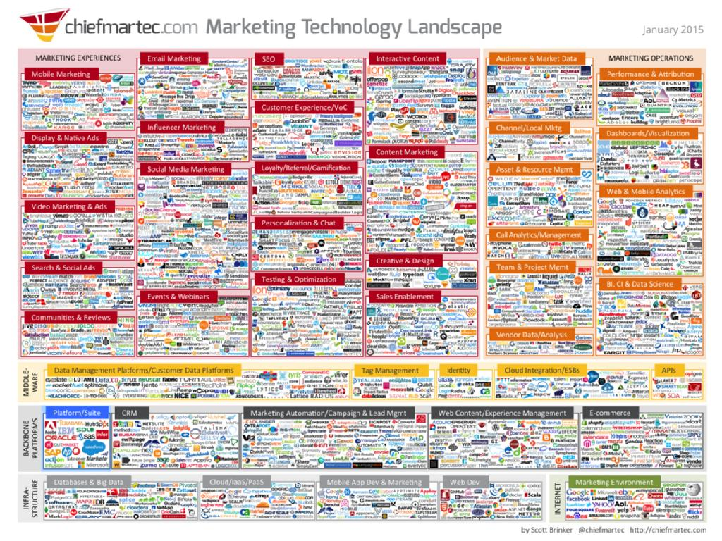 Marketing landscape