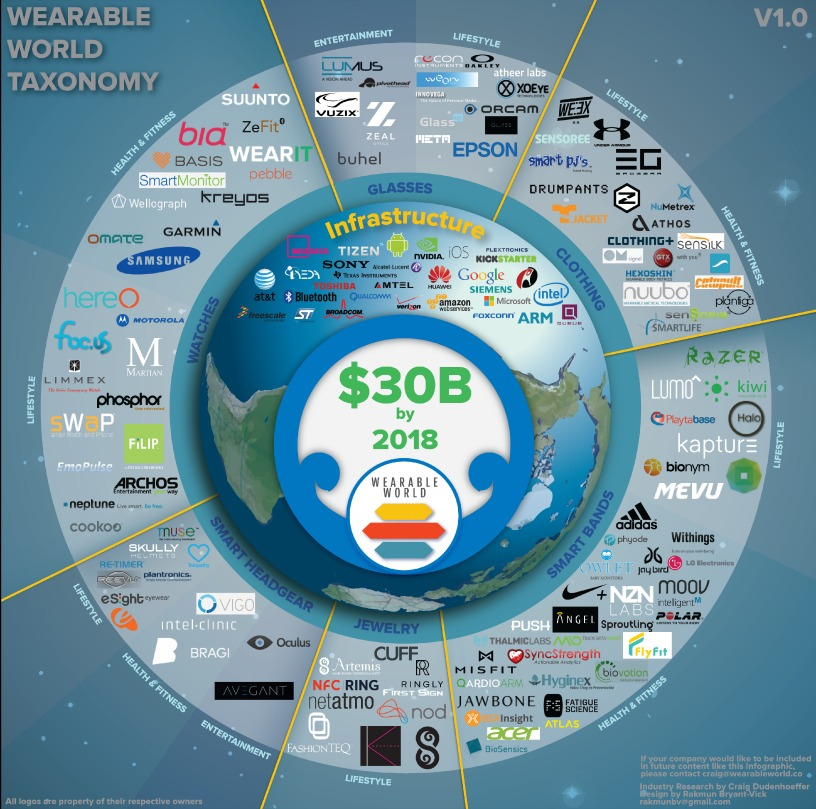 Wearable World Infographic