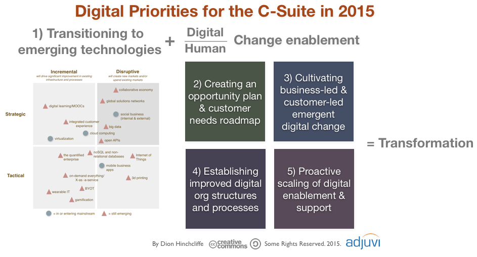 Digital Priorities for the C-Suite in 2015