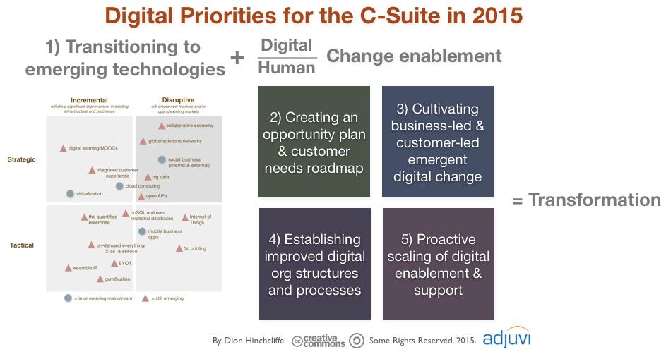 Digital Priorities for the C-Suite in 2015