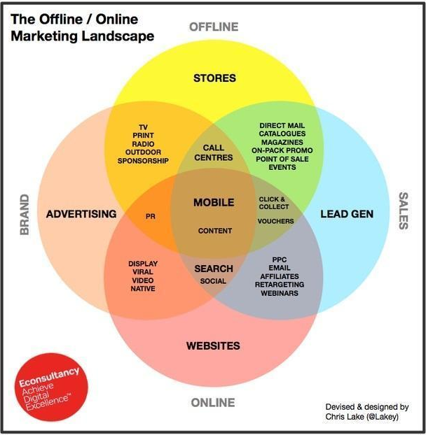 Offline/Online marketing landscape