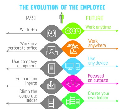 Future evolution of work