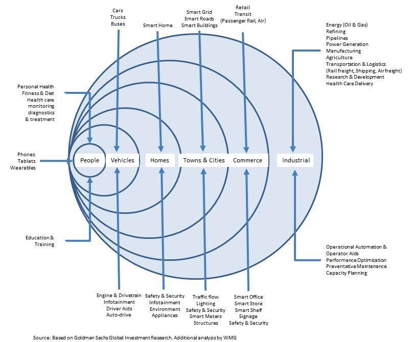 IOT Landscape - BigData from billions of devices
