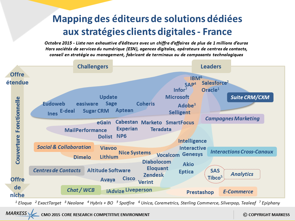 Mapping Solution Digitales
