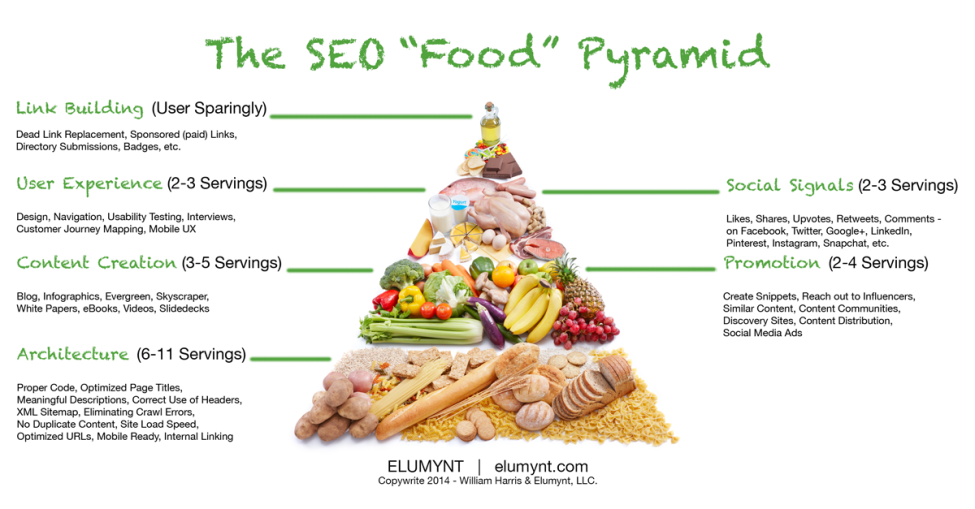 The SEO Food Pyramid