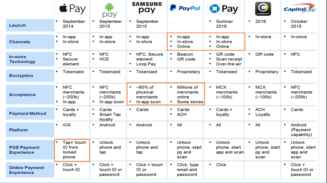 digital wallet comparison