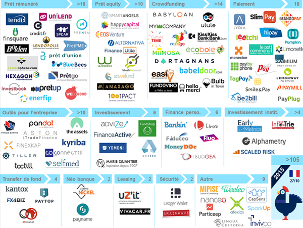 French Startup Fintech ecosystem