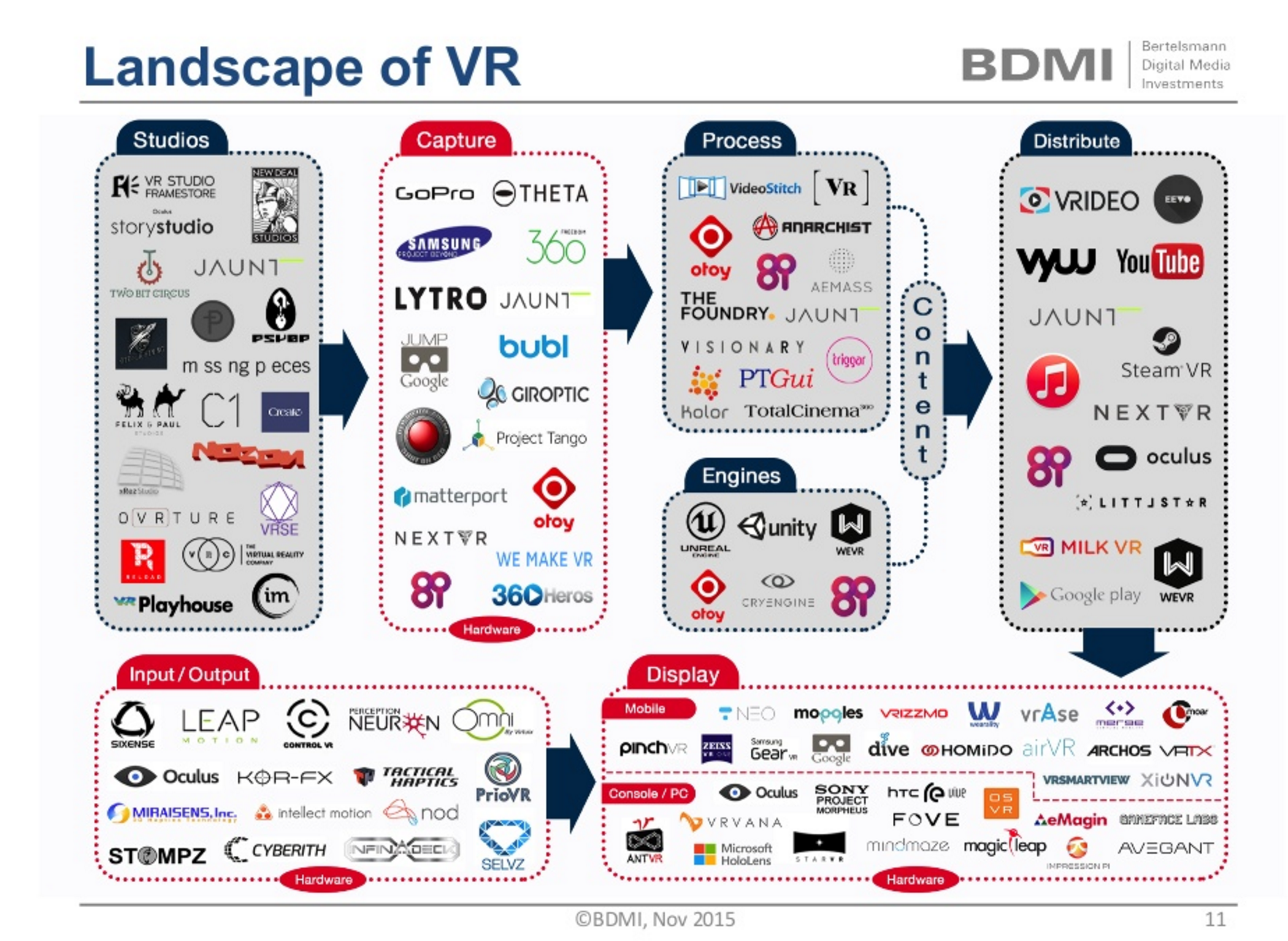Landscape Virtual Reality
