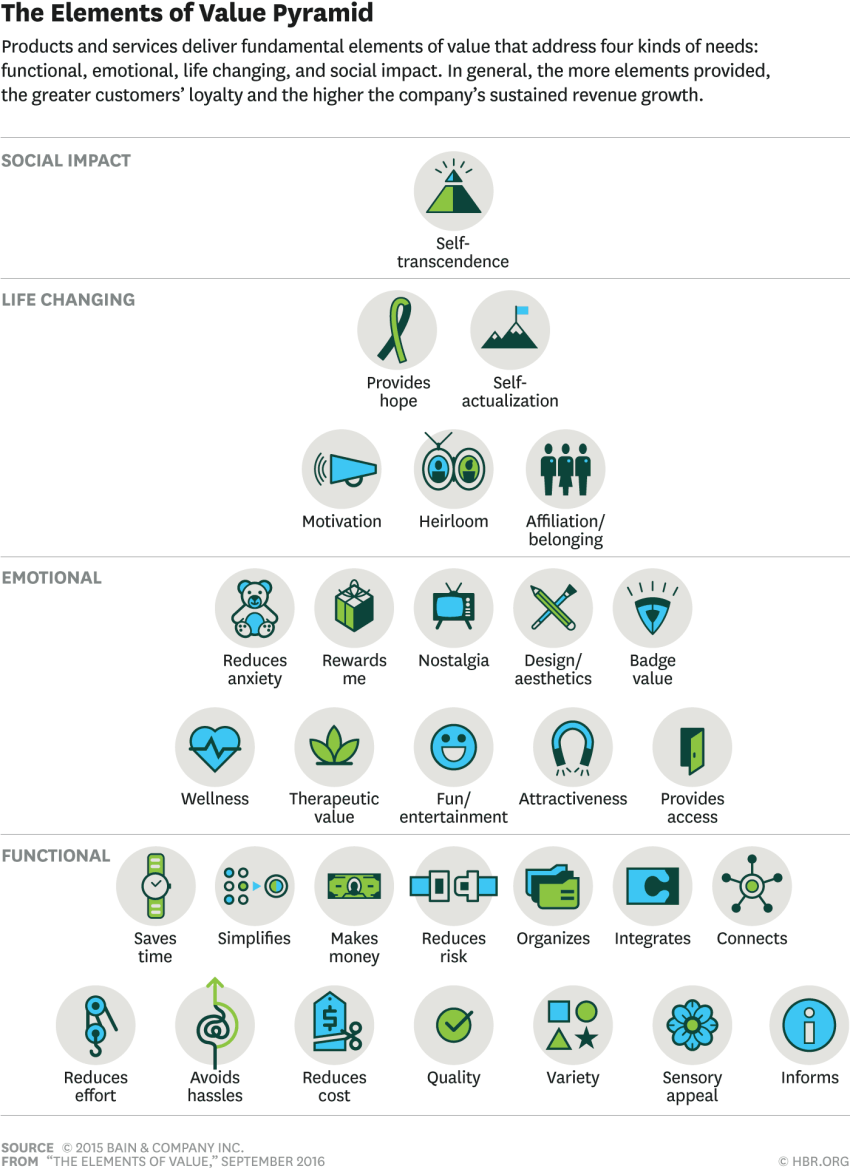 Value Pyramid Bain Company