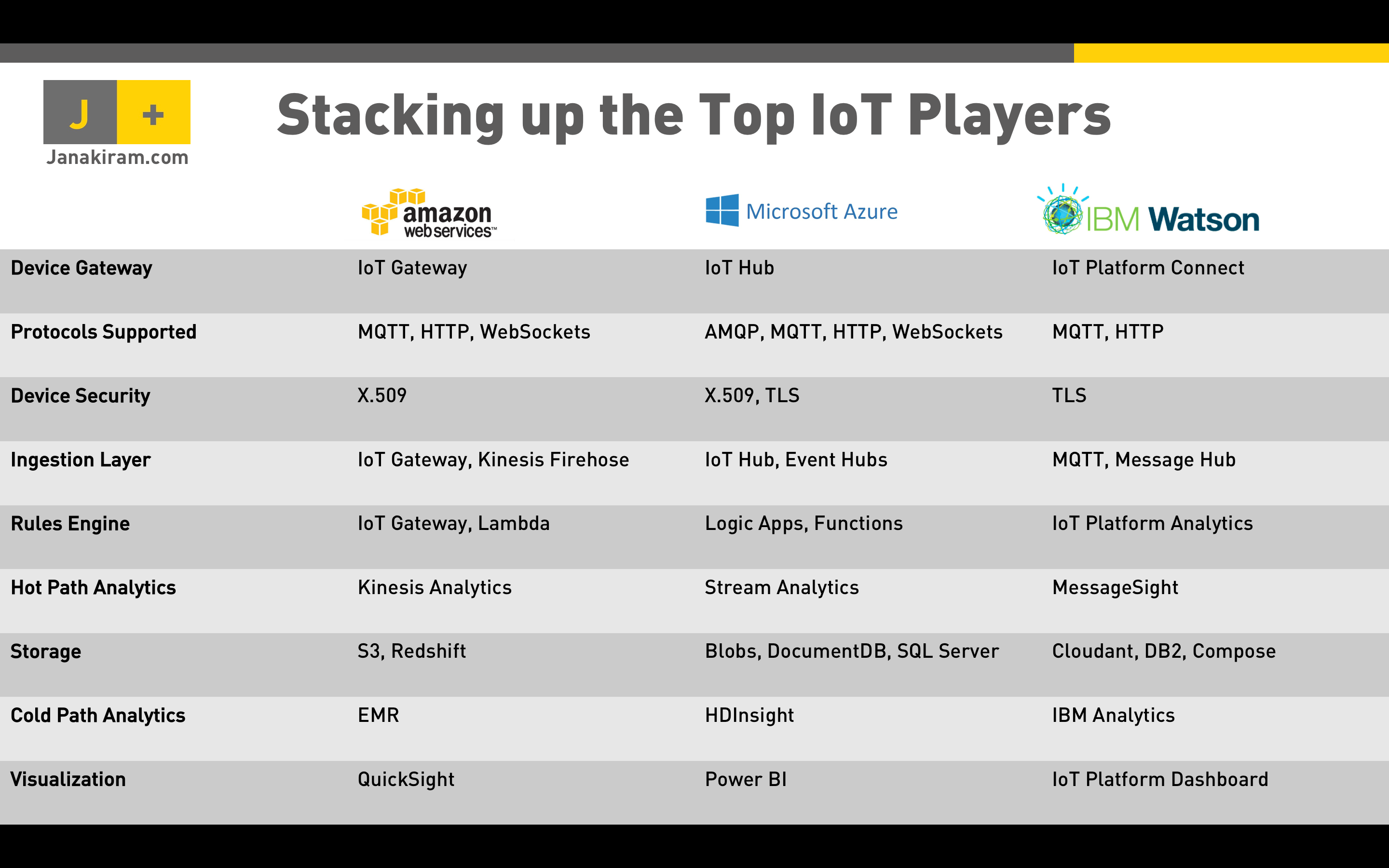 Stacking up the top IoT player