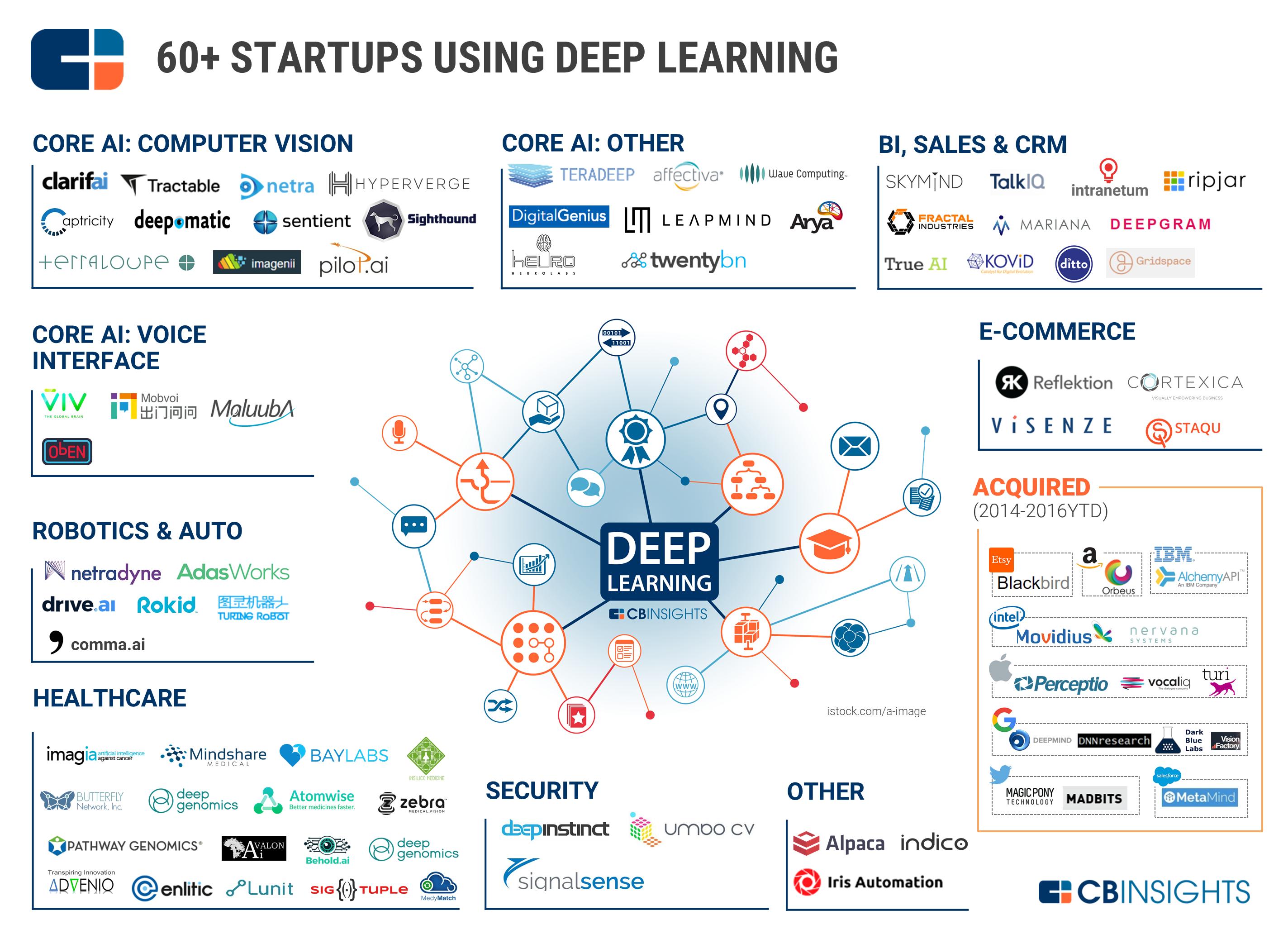deep_learning_marketmap_sept2016_1