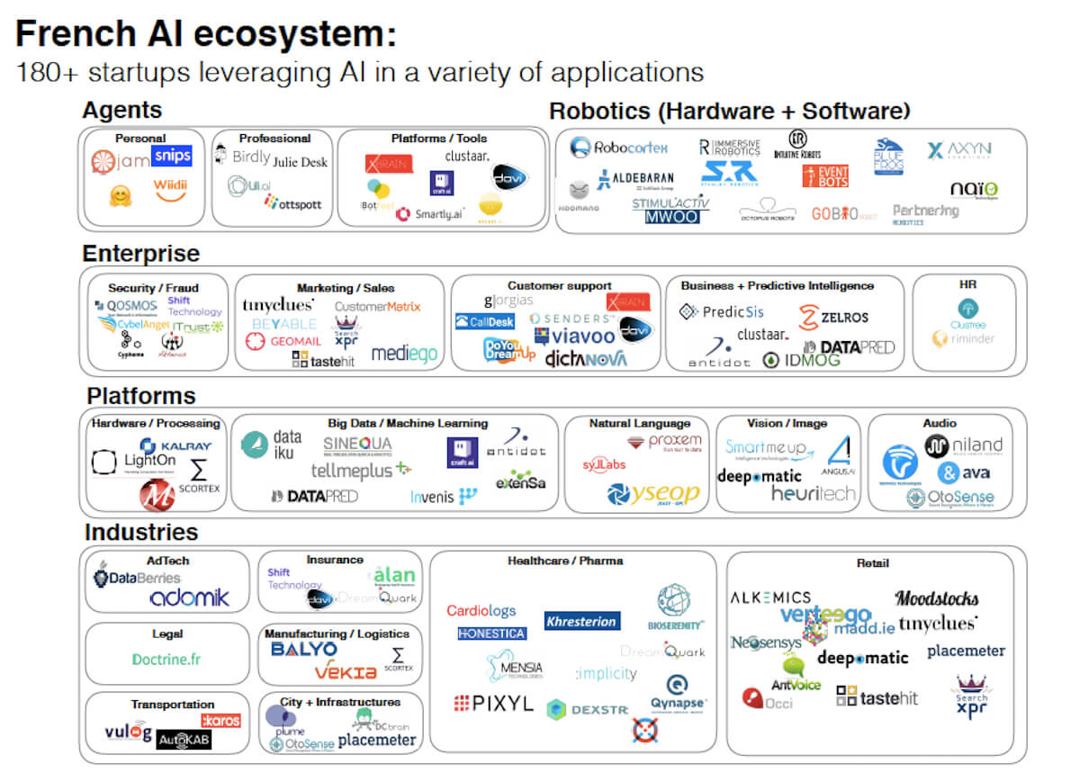 French AI Ecosystem