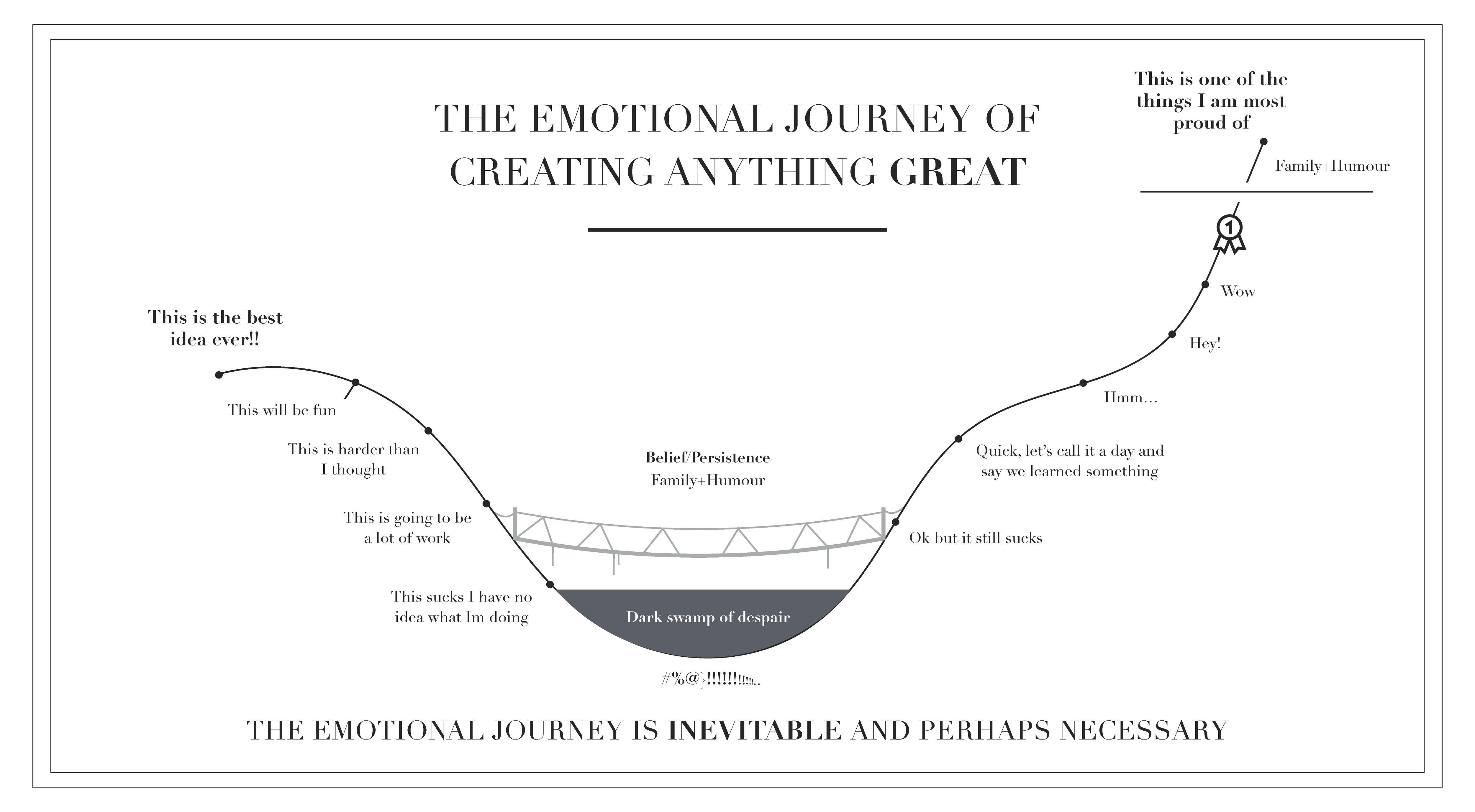 Emmotional journey