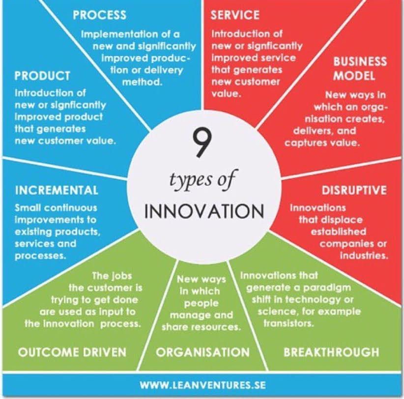 9 types of innovation