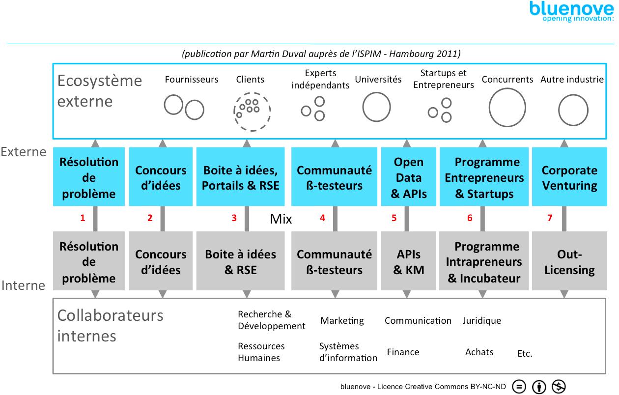 Open Innovation Model