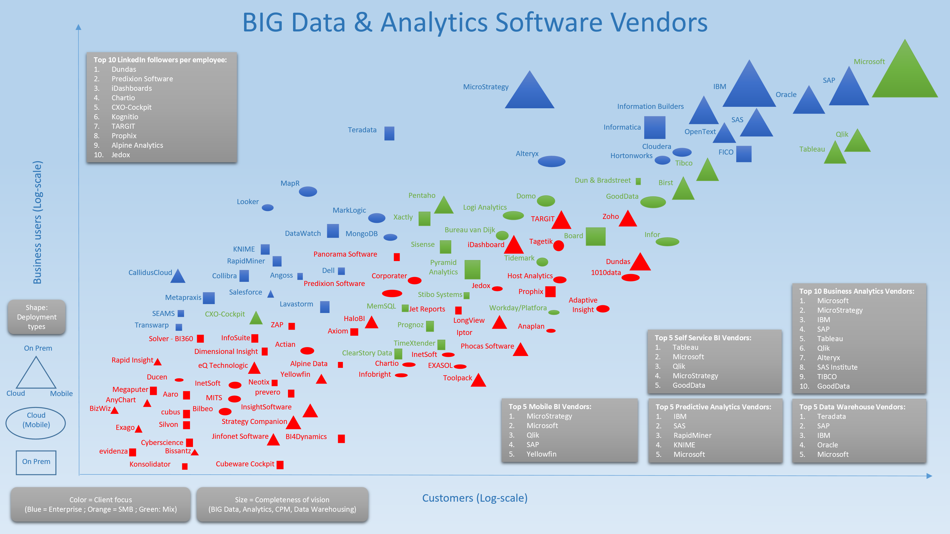 Big Data and analytics vendors