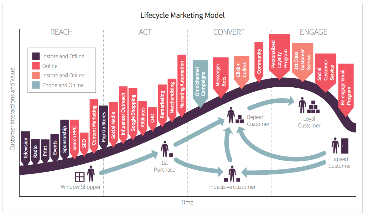 Customer Lifecycle Marketing Model Nsuchaud Digest