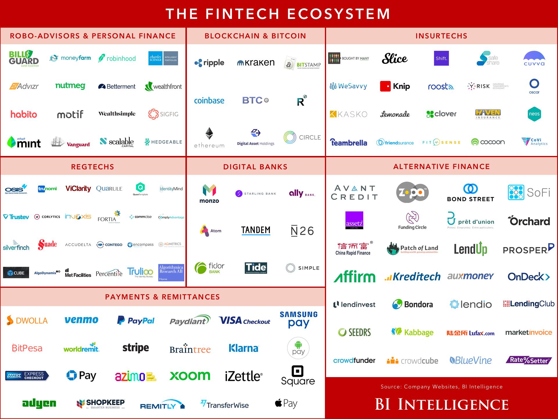 Fintech ecosysteme landscape