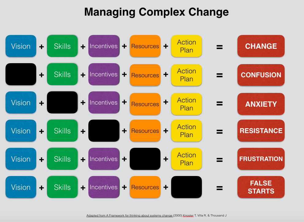 Managing complex digital change