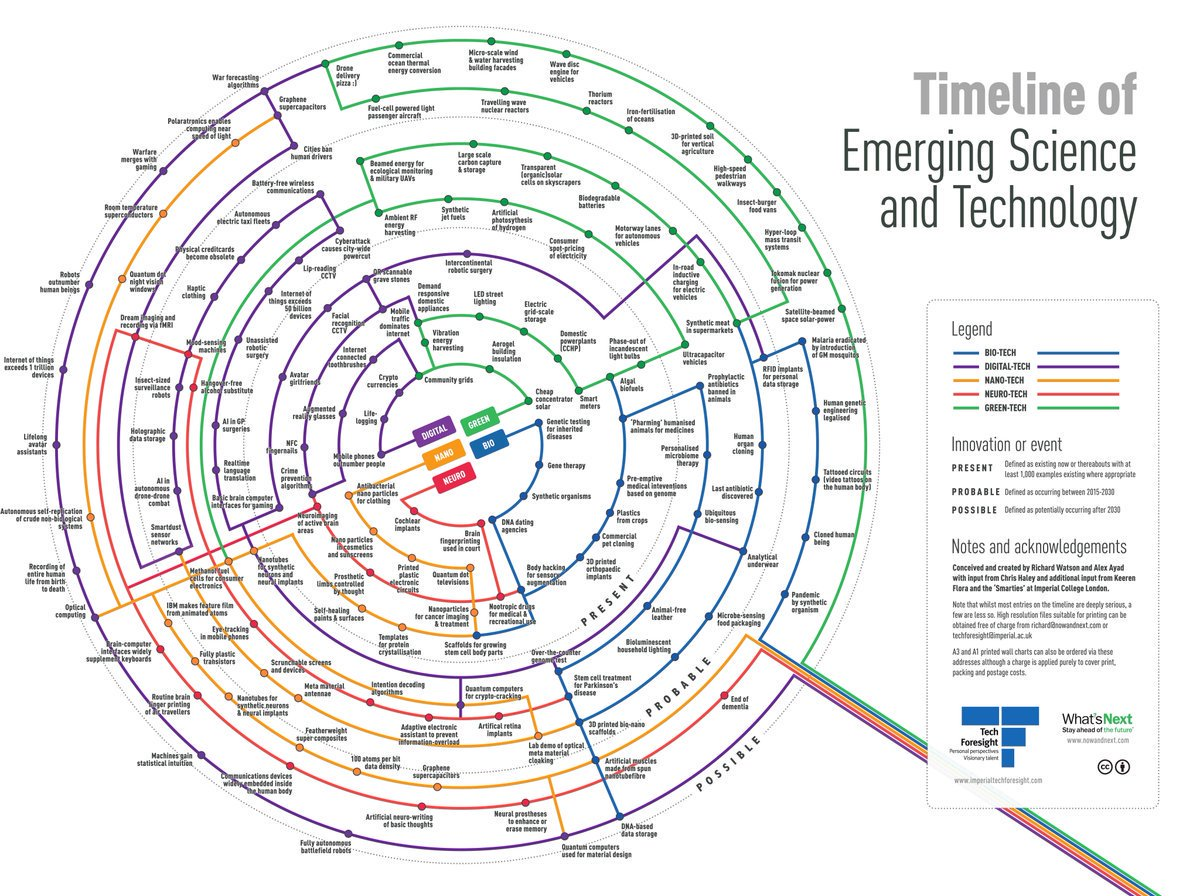 Timeline of energy science and tech