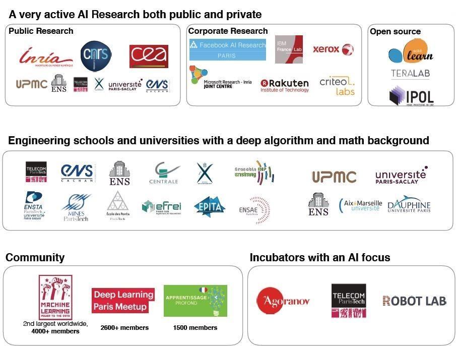 IA French Research Ecosystem