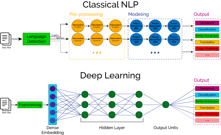 difference-between-classical-nlp-deep-learning-nlp
