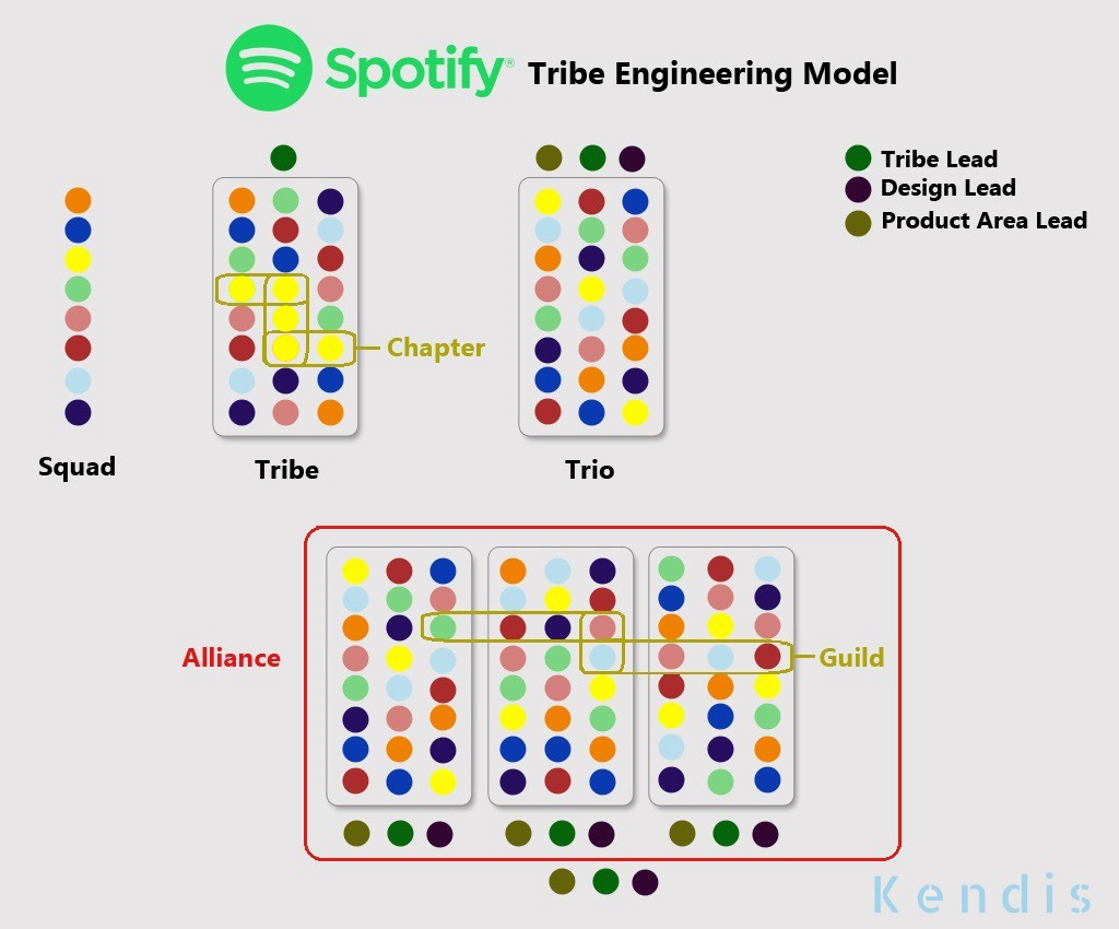 Spotify Product Mangement organizations