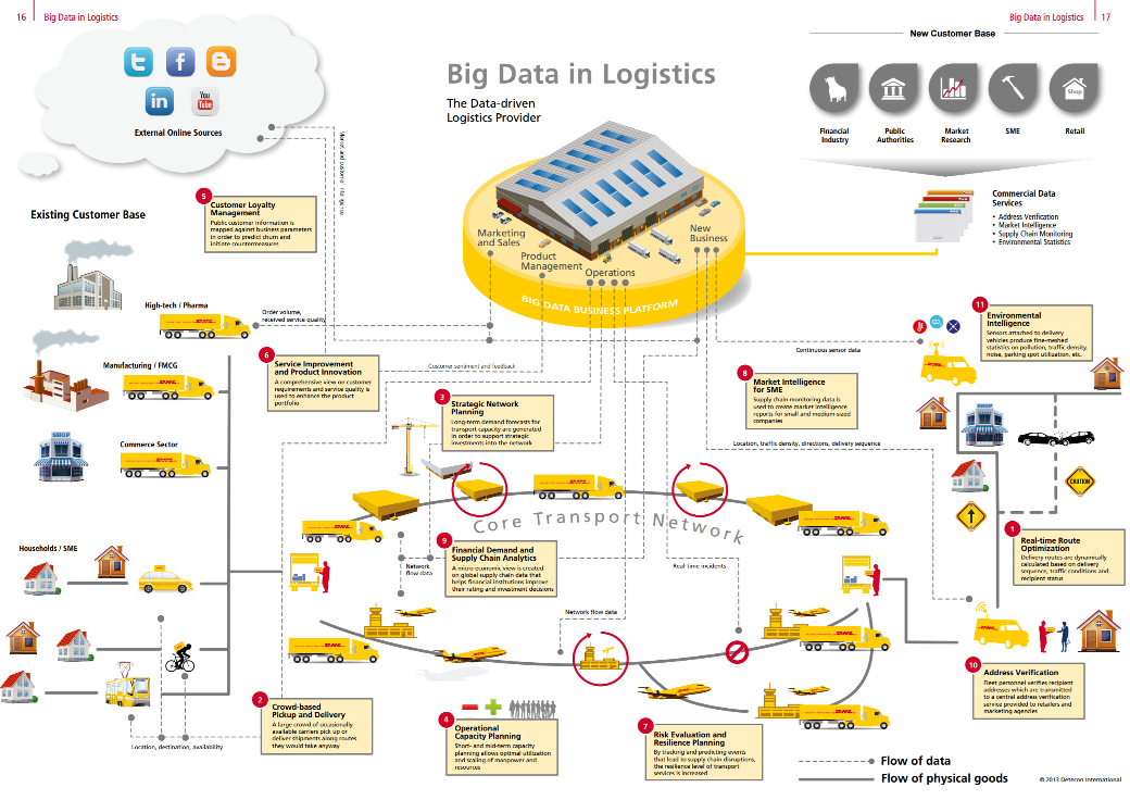 DHL and big data vision