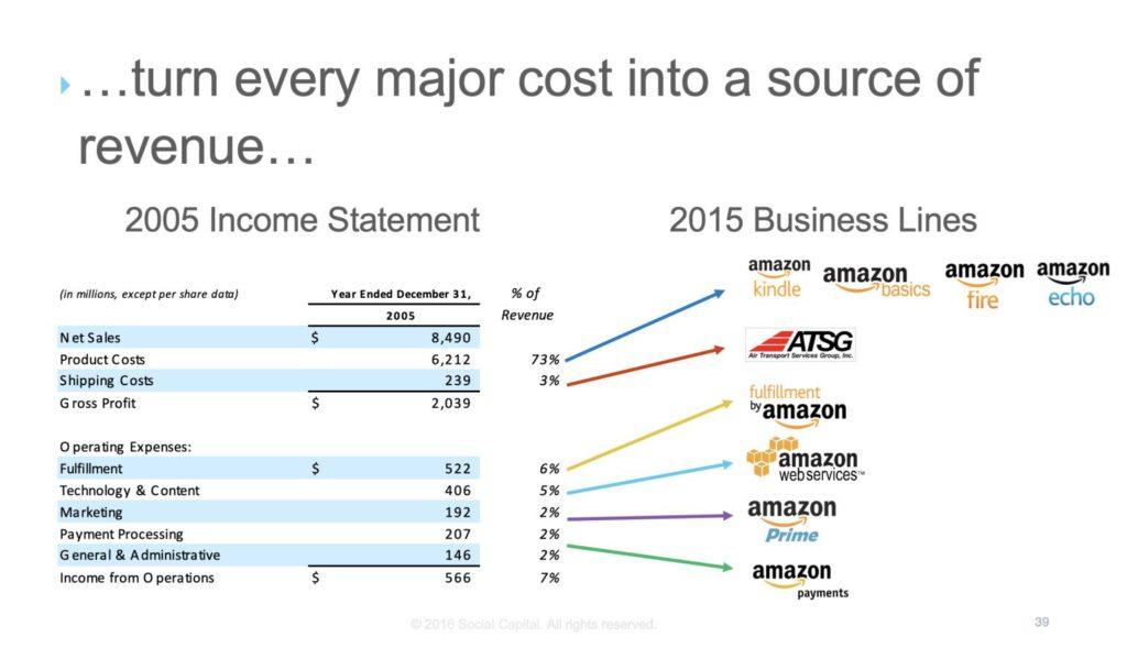 Amazong Marketplace revenue